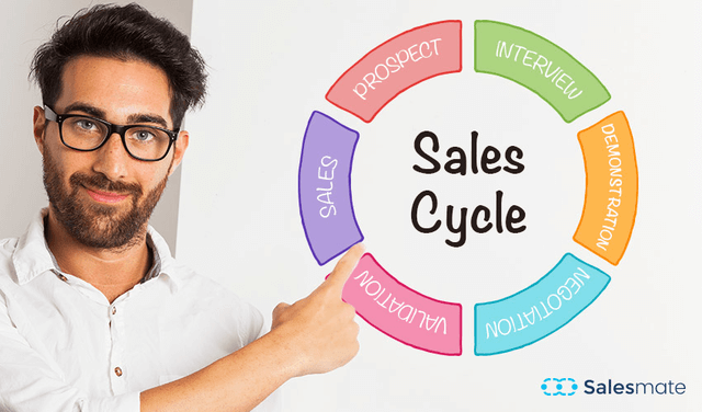Stages if Sales Cycle