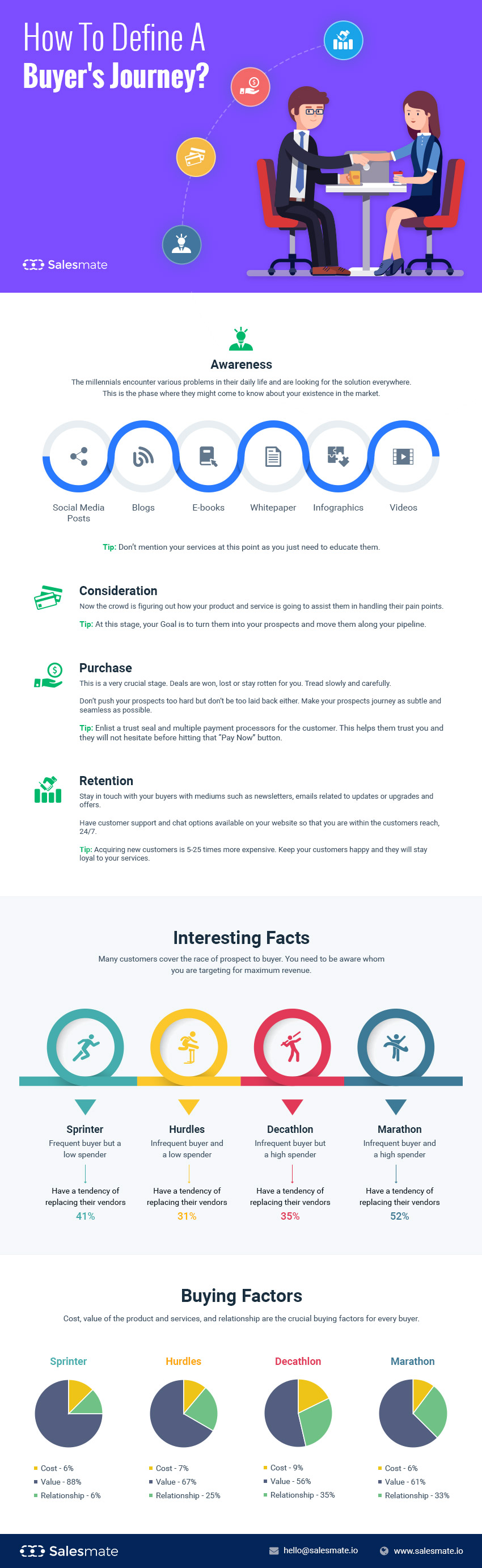 Understand Which Race Your Buyer is Running [Infographic]