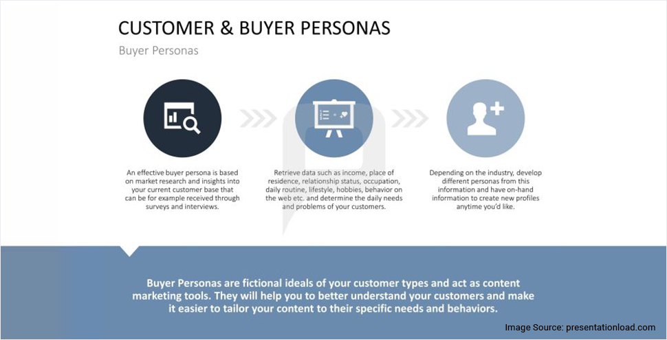 Research, understand and help your customers