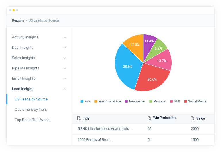 CRM for India - Sales reports