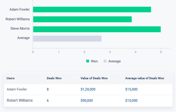 CRM for sales managers