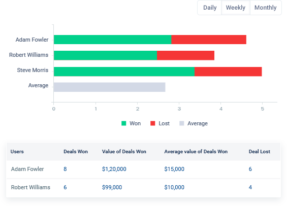 sales reports in crm software