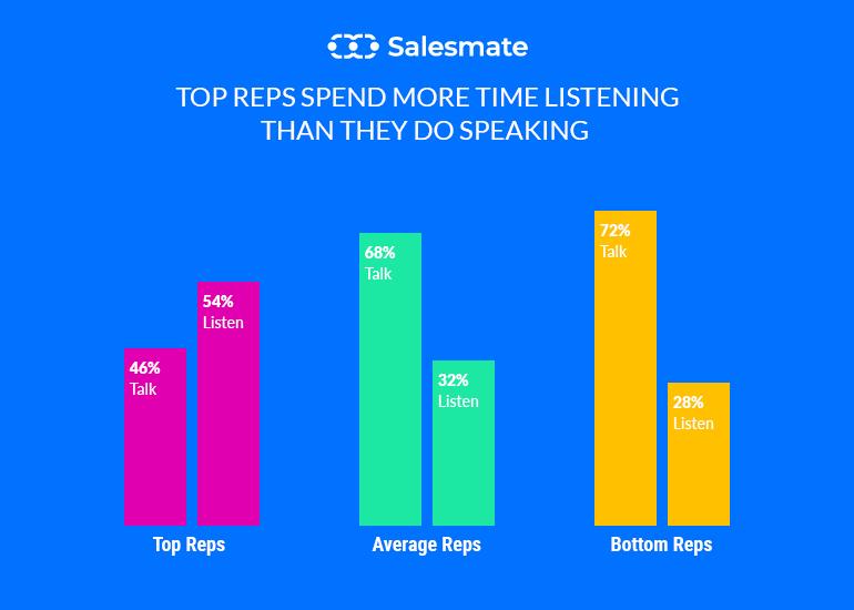top sales spend
