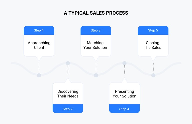 the typical sales process