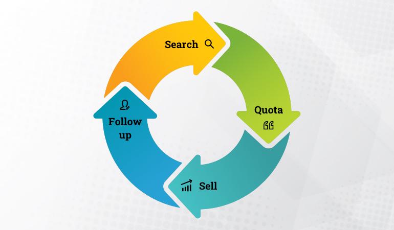 sales prospecting buyer-centric