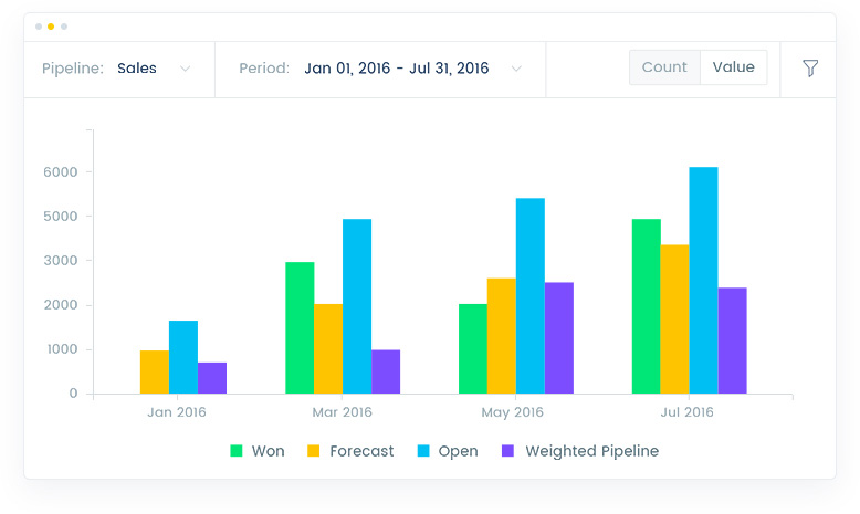Real-time sales forecasting