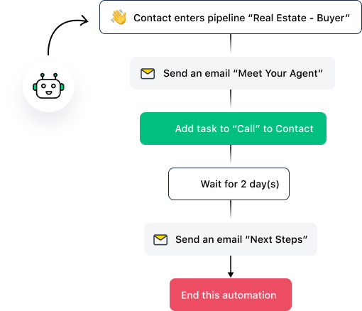 Get more productivity & revenue at each stage and  for every agent