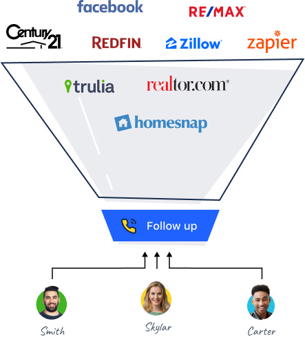Automatically capture and distribute all your leads