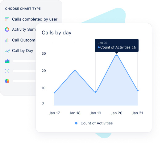 Improve productivity by getting insights on each call