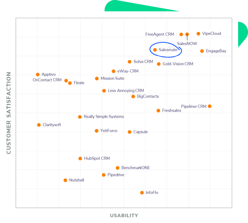 Salesmate is the most recommended CRM by users across all platforms