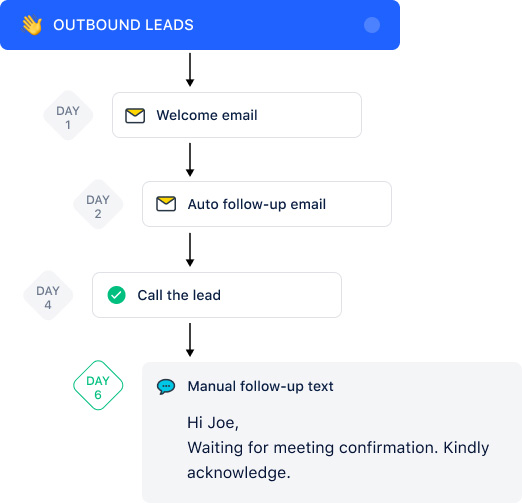 Automate follow-ups to save more time to sell