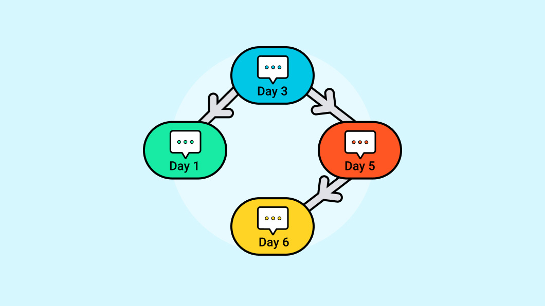 Automate your follow ups with Text (SMS) sequences