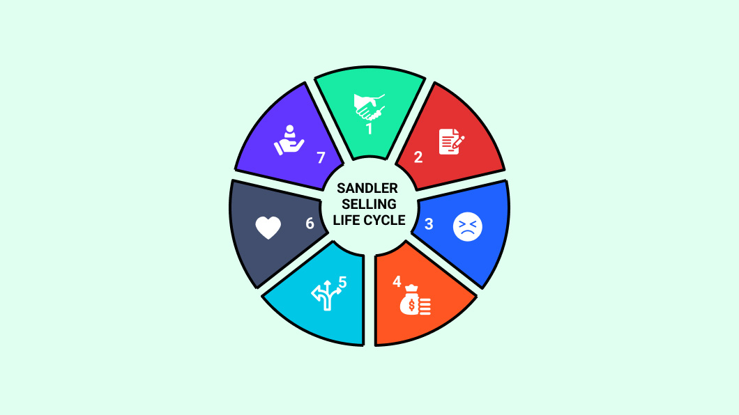 Sandler sales methodology: 7 steps to sales success